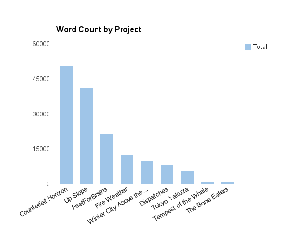 Word Count by Project 2014